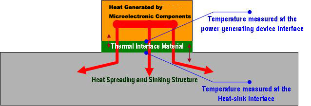 Thermal Interface Effectiveness Measurement