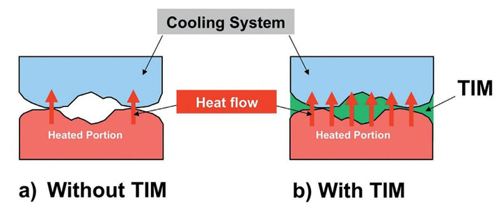 TIM for heat management cooling system