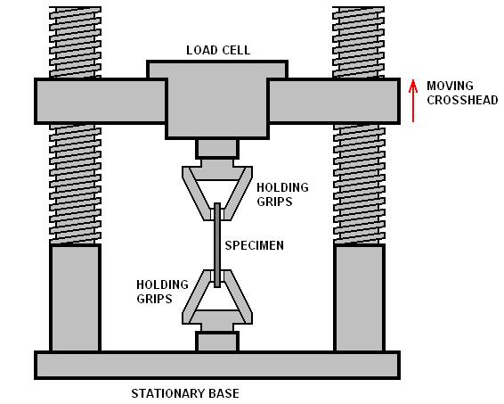 thermal pad tensile strength test