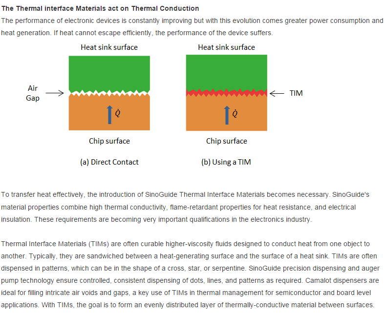 what is thermal interface materials; The Thermal interface Materials act on Thermal Conduction